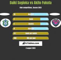 Daiki Sugioka vs Akito Fukuta h2h player stats