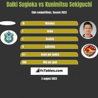 Daiki Sugioka vs Kunimitsu Sekiguchi h2h player stats