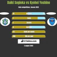 Daiki Sugioka vs Kyohei Yoshino h2h player stats