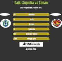 Daiki Sugioka vs Simao h2h player stats