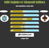 Daiki Sugioka vs Takayoshi Ishihara h2h player stats