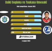 Daiki Sugioka vs Tsukasa Umesaki h2h player stats
