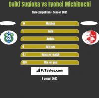 Daiki Sugioka vs Ryohei Michibuchi h2h player stats