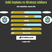 Daiki Sugioka vs Hirokazu Ishihara h2h player stats