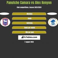 Panutche Camara vs Alex Kenyon h2h player stats