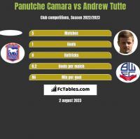 Panutche Camara vs Andrew Tutte h2h player stats