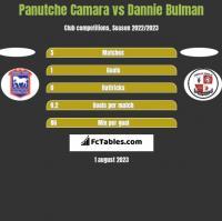 Panutche Camara vs Dannie Bulman h2h player stats