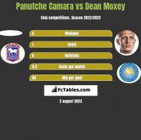 Panutche Camara vs Dean Moxey h2h player stats