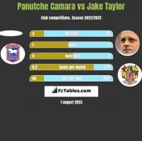 Panutche Camara vs Jake Taylor h2h player stats