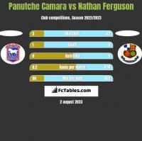 Panutche Camara vs Nathan Ferguson h2h player stats