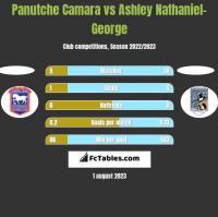 Panutche Camara vs Ashley Nathaniel-George h2h player stats