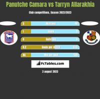 Panutche Camara vs Tarryn Allarakhia h2h player stats