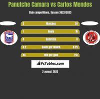 Panutche Camara vs Carlos Mendes h2h player stats