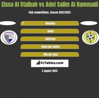 Eissa Al Otaibah vs Adel Salim Al Hammadi h2h player stats
