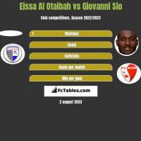 Eissa Al Otaibah vs Giovanni Sio h2h player stats