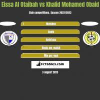 Eissa Al Otaibah vs Khalid Mohamed Obaid h2h player stats