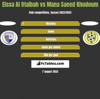 Eissa Al Otaibah vs Mana Saeed Khudoum h2h player stats