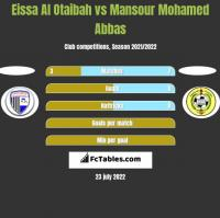 Eissa Al Otaibah vs Mansour Mohamed Abbas h2h player stats