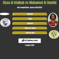 Eissa Al Otaibah vs Mohamed Al Shehhi h2h player stats