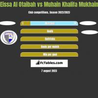 Eissa Al Otaibah vs Muhain Khalifa Mukhain h2h player stats