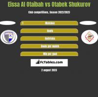 Eissa Al Otaibah vs Otabek Shukurov h2h player stats