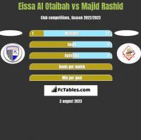 Eissa Al Otaibah vs Majid Rashid h2h player stats