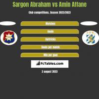 Sargon Abraham vs Amin Affane h2h player stats