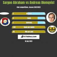 Sargon Abraham vs Andreas Blomqvist h2h player stats