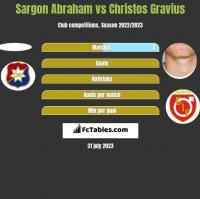 Sargon Abraham vs Christos Gravius h2h player stats