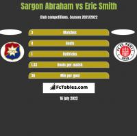 Sargon Abraham vs Eric Smith h2h player stats
