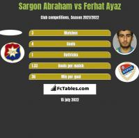 Sargon Abraham vs Ferhat Ayaz h2h player stats