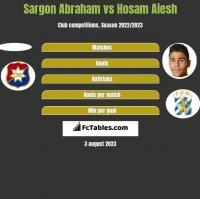 Sargon Abraham vs Hosam Aiesh h2h player stats
