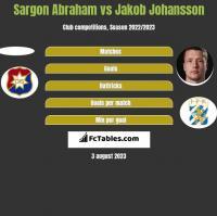 Sargon Abraham vs Jakob Johansson h2h player stats
