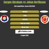 Sargon Abraham vs Johan Bertilsson h2h player stats