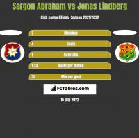 Sargon Abraham vs Jonas Lindberg h2h player stats