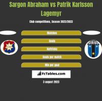 Sargon Abraham vs Patrik Karlsson Lagemyr h2h player stats