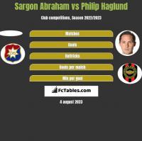 Sargon Abraham vs Philip Haglund h2h player stats