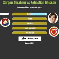 Sargon Abraham vs Sebastian Ohlsson h2h player stats