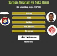 Sargon Abraham vs Toko Nzuzi h2h player stats