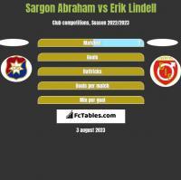 Sargon Abraham vs Erik Lindell h2h player stats
