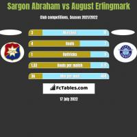 Sargon Abraham vs August Erlingmark h2h player stats