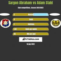 Sargon Abraham vs Adam Stahl h2h player stats