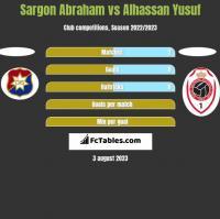 Sargon Abraham vs Alhassan Yusuf h2h player stats