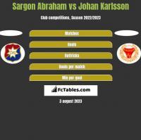 Sargon Abraham vs Johan Karlsson h2h player stats