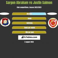 Sargon Abraham vs Justin Salmon h2h player stats