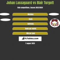 Johan Lassagaard vs Blair Turgott h2h player stats