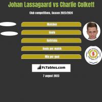 Johan Lassagaard vs Charlie Colkett h2h player stats