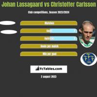 Johan Lassagaard vs Christoffer Carlsson h2h player stats