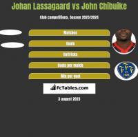 Johan Lassagaard vs John Chibuike h2h player stats