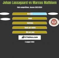 Johan Lassagaard vs Marcus Mathisen h2h player stats